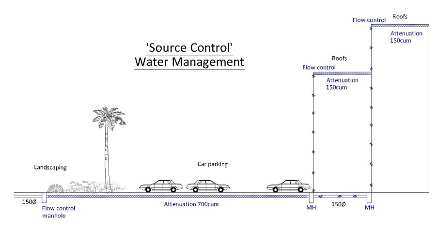 source control water management in suds