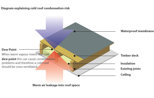 cold_roof_build_up